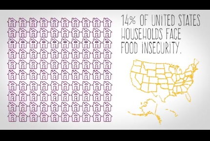 14% of US Households Face Food Insecurity