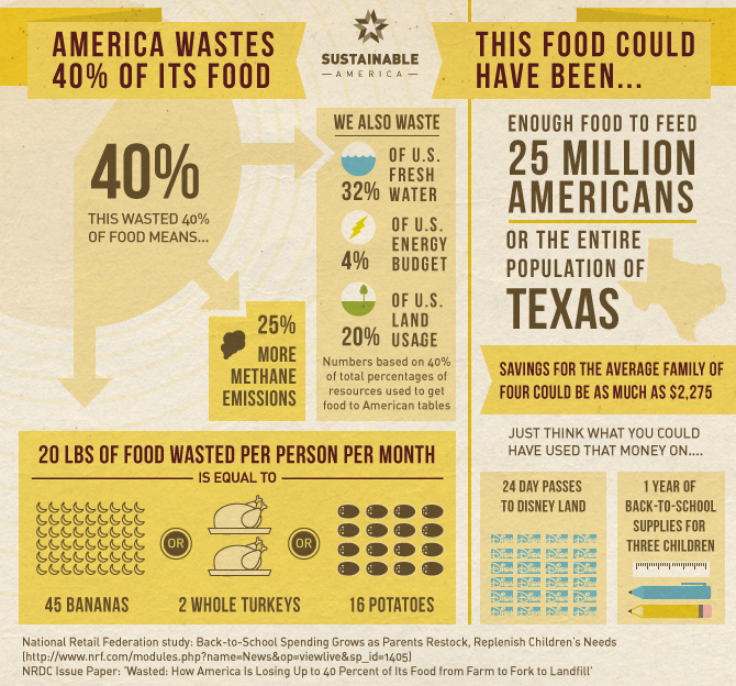 40% Food Waste